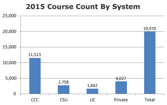 CVC 2015 Catalog Course Count By Segment