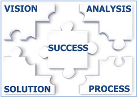 Vision, Analysis, Solution, Process, Success