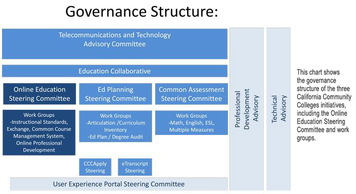 Governance Structure of CCC Online Education Initiatives