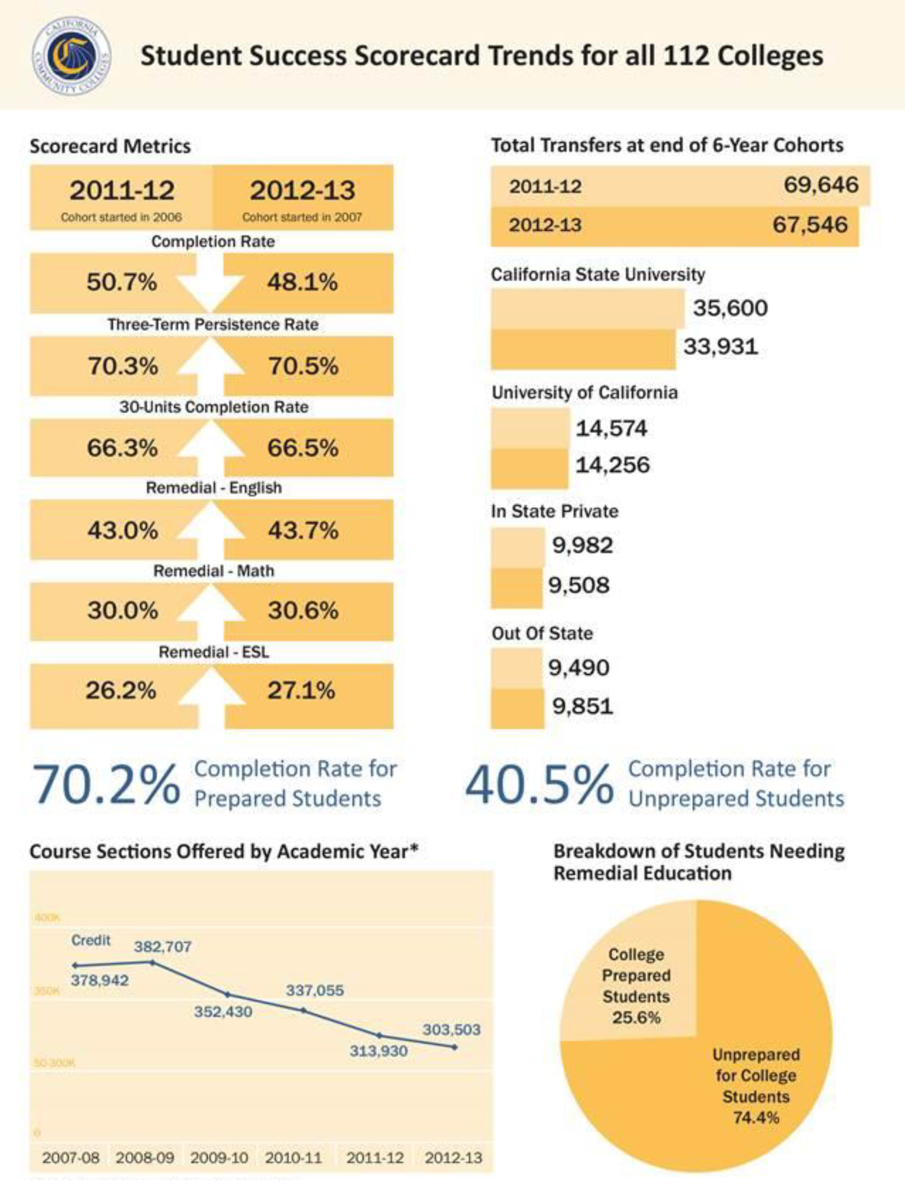 Source: California Community Colleges Chancellor's Office, 2014