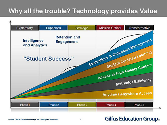 """Why all the trouble? Technology provides value"" image courtesy of Gilfus Education Group, all rights reserved. http://www.gilfuseducationgroup.com/"